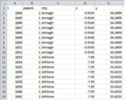 Initial Explorations in GIS for History