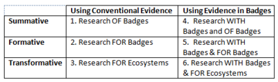 Research Design Principles for Studying Learning with Digital Badges