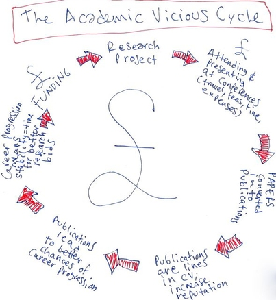 Breaking the vicious cycle