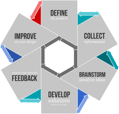 A graphic depicting the design process as a circular or iterative method of thinking