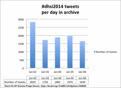 Digital Humanities Summer Institute 2014: A #dhsi2014 Archive