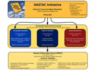 Infographic:  HASTAC Initiative on the History and Future of Higher Education #FutureEd
