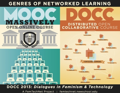 [MOOCs & DOCCs] Technology and Feminist Pedagogy: The Possibility of Creating New Space and Dialogues for Learning
