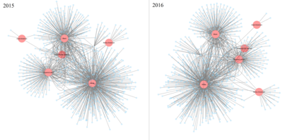 Network Analysis Applied to Police Violence