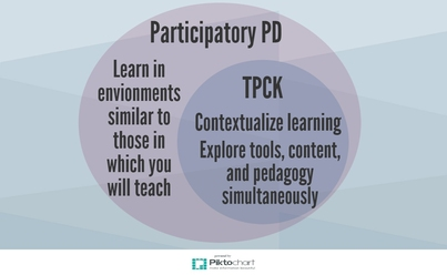 Impacting Teacher Learning with TPCK and Participatory Professional Development