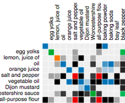 Co-Ingredient Networks, part 2