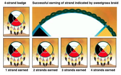 """Communicating earned """"strands"""" within a badge"""