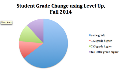 "02. ""Level Up"": A Tool for Gamefying Grading"