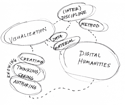Visualization in the Digital Humanities: Tool or 'Discipline'?