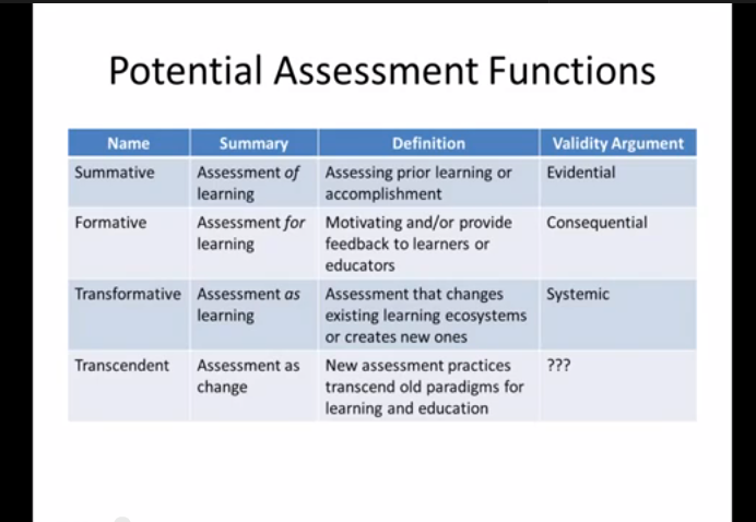 Learning Assessment with Daniel Hickey - DML Badges webinar