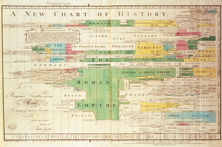 Digital Timelines for the classroom: the problem of visualization