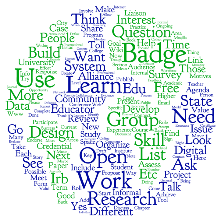 SURVEY: Crowdsourcing a Digital Badges for Learning Research Agenda
