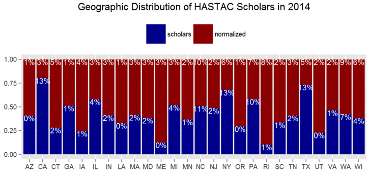Where are 2013-2014 HASTAC Scholars coming from?