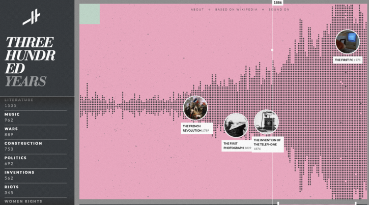 Histography Homepage