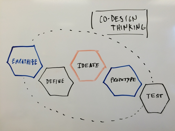 C0-design thinking diagram composed of interlinked hexangonal cell graphics