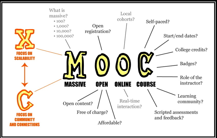 MOOC, SPOC, DOCC, Massive Online Face2Face Open . . . (Uh Oh!): Age of the Acronym