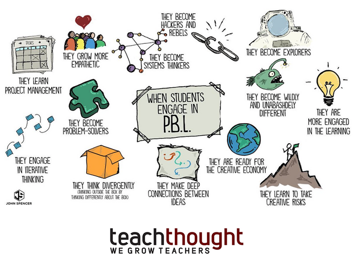 Running Bibliography - PBL: Explanations and How To's
