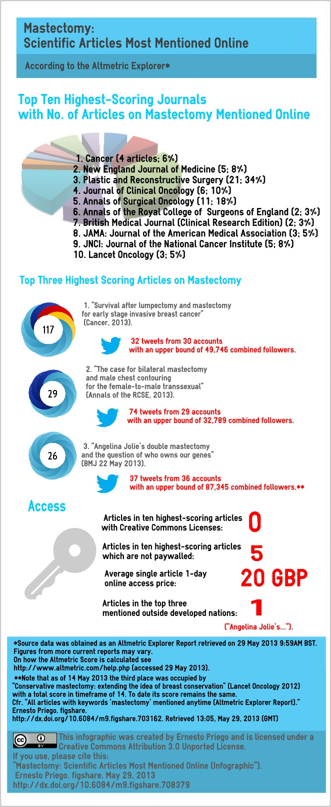Angelina Jolie, Transexuals and Survival: Journal Articles on Mastectomy Most Mentioned Online (Infographic)
