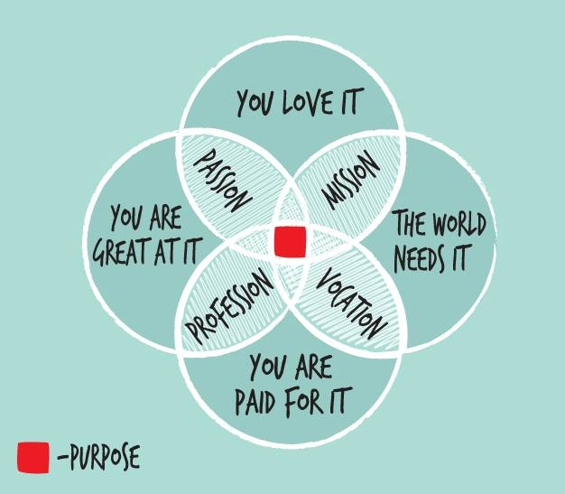 Venn Diagram of four circles: You love it, You are great at it, You are paid for it, and The world needs it. In the center of the diagram is your purpose.