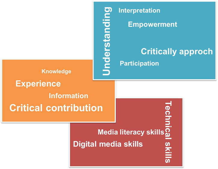 Chapter 7: Literacy - Are today's youth digital natives? (review by Rosaria Pace)