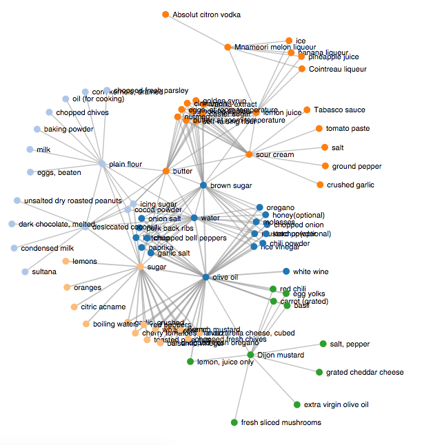 Visualizing Ingredient Networks in 498,243 Recipes