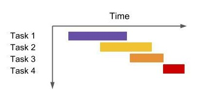 gantt charts or what academics can learn from project managers
