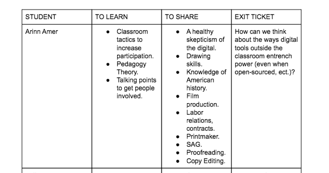 "Image of a student's exit ticket. The student's name is Arinn Amer. She lists three things in the To Learn column: classroom tactics to increase participation, pedagogy theory and talking points to get people involved. She lists nine points in the To Share column: a healthy skepticism of the digital, drawing skills, knowledge of American history, film production, labor relations contracts, printmaker, SAG, proofreading and copyediting. And in the Exit Ticket column, she includes the question, ""How can we think about the ways digital tools outside the classroom entrench power (even when open-sourced, etc.)?"""