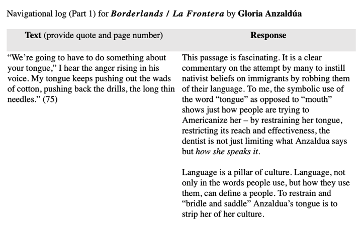 "an example of a single ""breadth entry"" response to Borderlands/La Frontera by Gloria Anzaldúa. This entry illustrates an example of a student looking closely at a particular word choice and extrapolating on its importance for understanding the text – and its author – as a whole."
