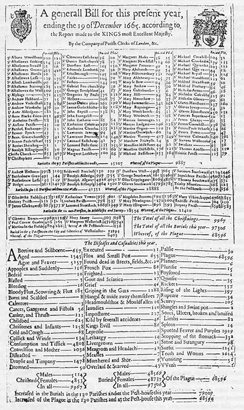 'The annual Bill of Mortality for London and its environs, 1665'