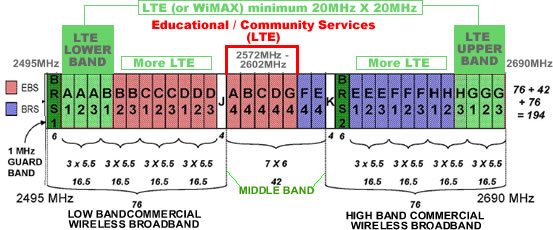Educational Broadband Service Networks