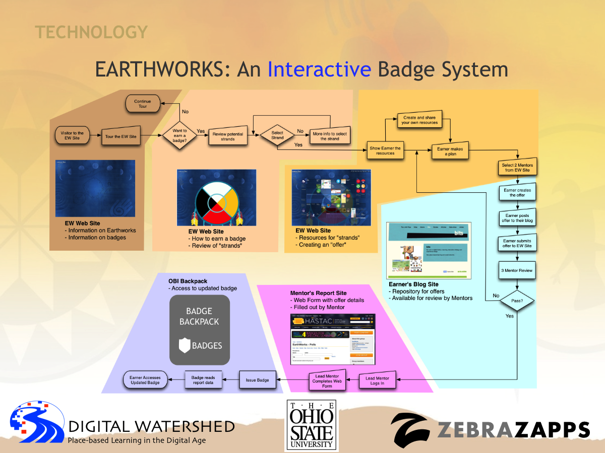 http://www.digitalwatershed.org/badges/images/Earthworks_Tool_Flow.png