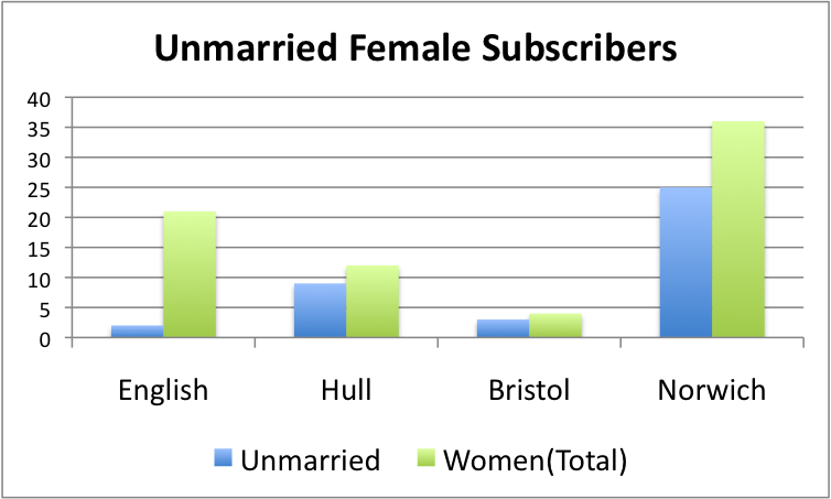 Unmarried Female Subscribers vs. Total Female Subscribers