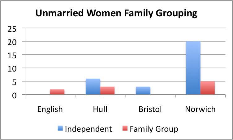 Female Subscribers who seem to be independent of a family grouping